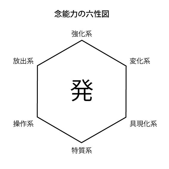 念能力の六性図