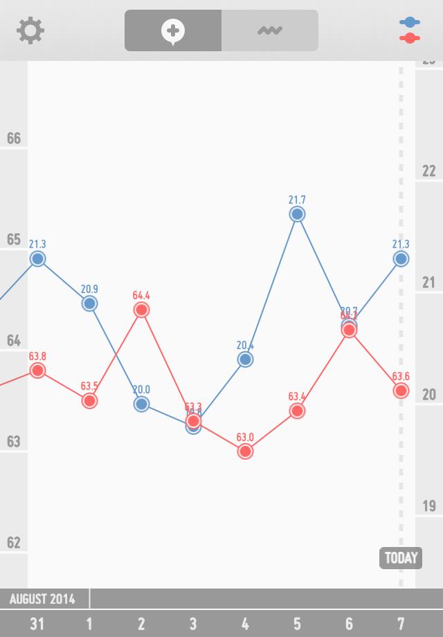 ダイエット経過グラフ