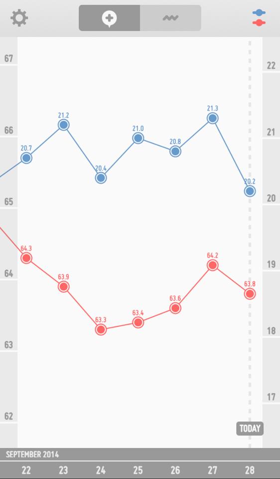 体重のグラフ0928
