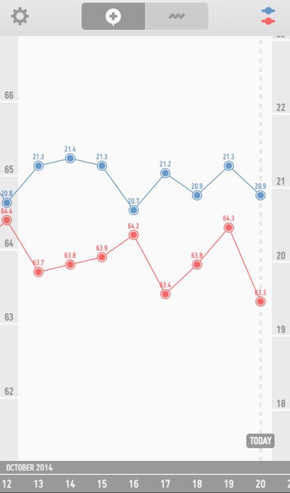 体重 グラフ