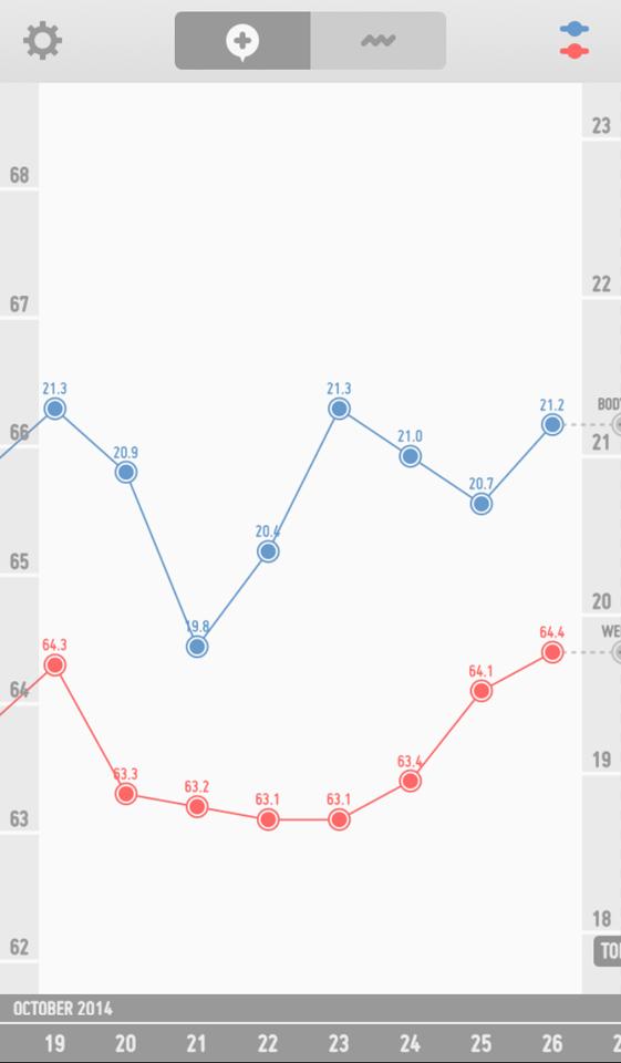 ダイエット経過 グラフ
