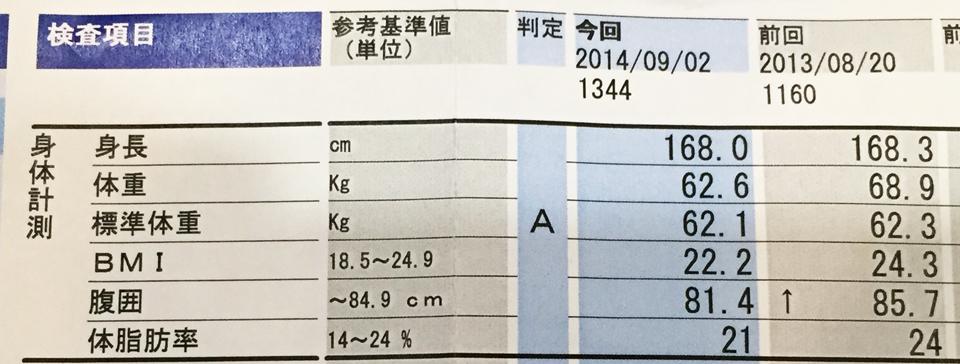身長、体重など