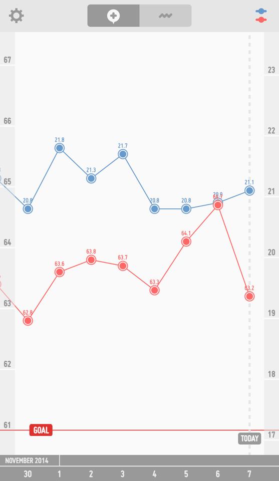 ダイエットの経過のグラフ