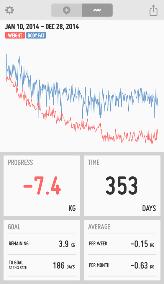 ダイエット経過のグラフ