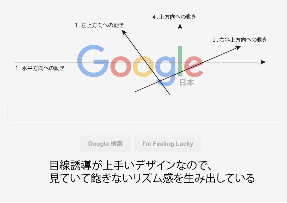 Googleの新ロゴのリズム感の良さについての解説