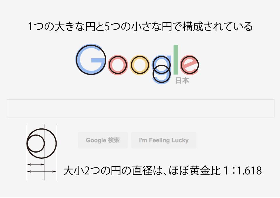Googleの新ロゴは円で構成されているということについての解説